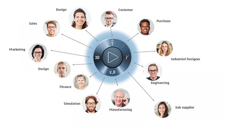 Social Collaboration Services