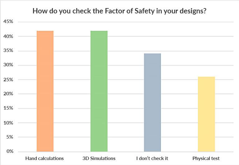Hvordan Factor of Safety udregnes (bemærk at respondenter godt kan anvende flere metoder)
