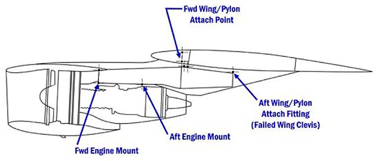 Samlingskonstruktion af en moderne flyvinge, Simulering