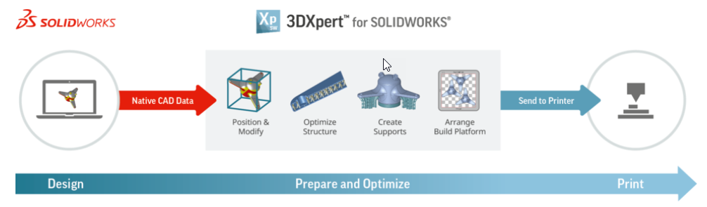 3DXpert for SOLIDWORKS - PLM Group EU